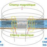 Adoucisseur d'eau électromagnétique